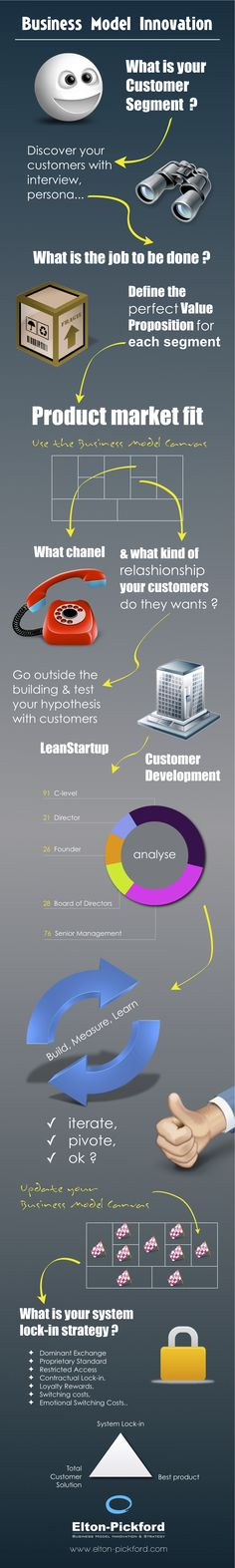 Elton-Pickford - Business Model Innovation Infographics  www.elton-pickford.com