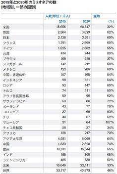 富裕層1%が世界の富の半分以上を初独占、富裕層に1%課税すれば消費税増税必要なし、日本の富裕層は今後5年で7割増加する一方で貯蓄ゼロ単身世帯は半数近くになり貧困率16.1%と過去最悪を更新 | editor
