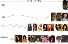 Hair types Hair Texture Chart, Hair Type Chart, Mixed Hair Care, Black Hair Care, Natural Hair Types, Natural Hair Journey, Au Natural, Going Natural, Texturizer On Natural Hair