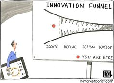 Every company has some form of innovation funnel. The funnel is wide at the front to capture potential ideas and narrows to the select few that launch. Projects progress from the idea stage through… Design Thinking, Innovation Strategy, Creativity And Innovation, Innovation Management, Business Innovation, Kaizen, Start Up Business, Business Planning, Business Ideas
