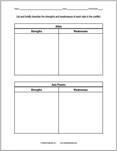 Students are asked to list the strengths and weaknesses of the Allies and the Axis during World War II in this blank chart. Free to print (PDF). High School World History, World History Teaching, History For Kids, Teaching Social Studies, Axis Powers, American History, Sample Resume, Worksheets, Strength