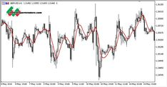 I-spectranalysis ma chmura forex mt5 indicator.mq5