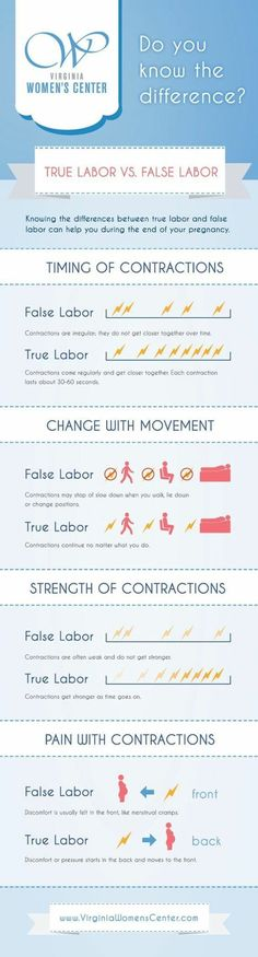 Real labor vs fake labor