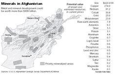 ثروت های سرشار افغانستان