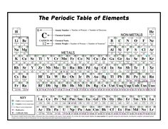 free printable periodic tables of elements
