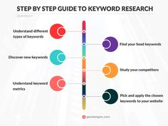 Keyword research is the key technique in SEO. Fundamentally, Keyword research is the process of analyzing and identifying the search words used by users. Email Marketing, Digital Marketing, Facebook Instagram, Step Guide, Research, Seo, Finding Yourself, How To Apply, Study