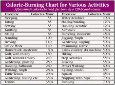 Not all calories are created equal...calorie-burning chart for Various Activies
