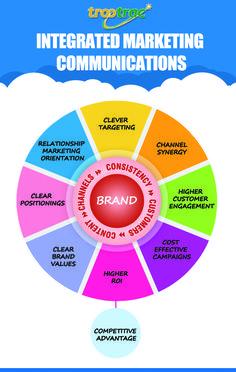 INTEGRATED MARKETING COMMUNICATIONS Integrated Marketing Communications, Brand Campaign, Brand Building, Integrity, Digital Marketing, Clever, Graduation, Politics, Relationship