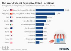 The World's Most Expensive Retail Locations   A square foot of retail space in that part of New York would cost $3,500 a year on average. Hong Kong's Causeway Bay area and the Champs-Élysée in Paris also have extremely high rents of $2,399 and $1,372 per square foot every year respectively. (13/010/16)    Place > Retailing