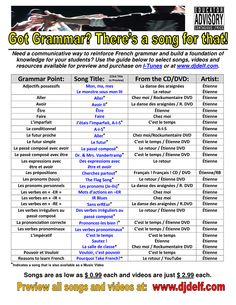 FRENCH Grammar Guide -Find the EXACT song or video you need to cover specific aspects of grammar in French Ap French, French Stuff, Core French, French Class, French Songs, French Education, French Grammar, Learning French, French Resources