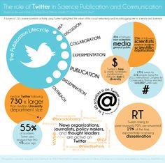 Twitter en wetenschap
