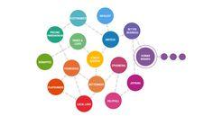 Trendwatching.com - Trend Framework - The 16 mega-trends that define the future of consumerism.