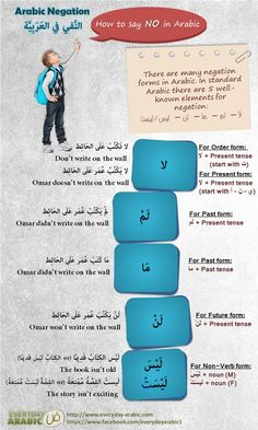 INFOGRAPHIC about negation in Arabic language, Standard Arabic. How to say NO in Arabic language. Arabic Verbs, Arabic Phrases, Quran Arabic, Learning A Second Language, English Language Learning, Language Study, Learning Tips, Learn Arabic Online, Arabic Lessons