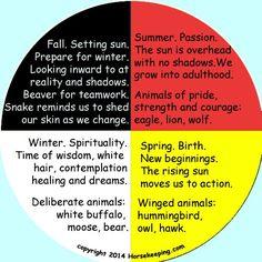 Oglala Lakota Medicine Wheel