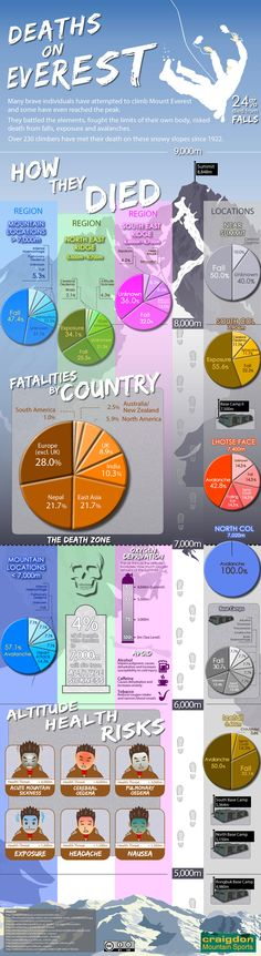 「death mountain infographic」的圖片搜尋結果