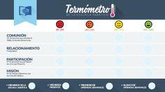 Diseño abierto – Termómetro Escuela Sabática