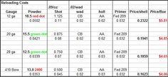 Cost breakdown, Shotshell reloading