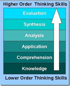 Bloom's Taxonomy:  The 21st Century Version.  Detailed article to help you understand and apply.