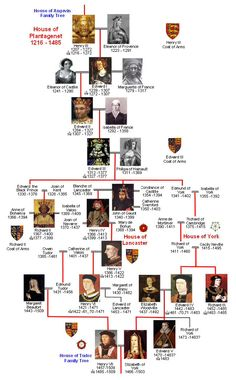 Royal line - House of Plantagenet, Lancaster and York (War of the roses),