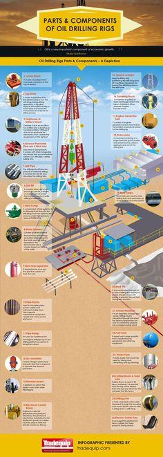 3333 Best Oilfield Jobs images in 2019 | Engineers, Baker
