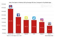 Pokemon Go Stats on iOS