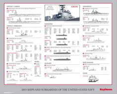 If you want to know just about every ship and sub in the U. Navy's fleet, this graphic is your guide. It's massive and awesome and actually appears to be set just a few years in the future, which makes it even cooler. Go Navy, Navy Mom, Royal Navy, Navy Military, Military Life, Military History, Us Navy Submarines, Us Navy Ships, Merchant Marine
