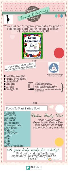 Is your body baby ready? Take the Eating Expectantly Pre-Pregnancy Quiz on Page 17 of Eating Expectantly: Bridget Swinney MS, RD