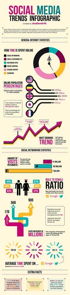 Social Media trends infographic #infografia #infographic #sociamedia
