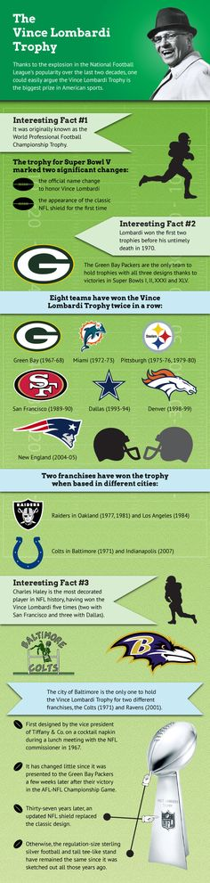 Infographic of the Vince Lombardi Trophyhttp://www.mapsofworld.com/pages/trophies/infographics/infographic-of-the-vince-lombardi-trophy/