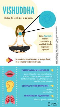 Vishuddha Chakra, Reiki Chakra, Chakra Healing, Yoga Mantras, Yoga Kundalini, Yoga Meditation, 7 Chakras Meaning, Yoga Illustration, Chakra System