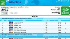 2nd Youth Olympic Games : Women's 400m Dash Athletics Results | Pinoy Headline dot Com