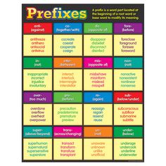 - Prefixes Chart, Convenient, useful learning tools that decorate as they educate! Each chart measures by Related lessons and activities are. Learning Sight Words, Other Ways To Say, Prefixes And Suffixes, Importance Of Time Management, Learn English Grammar, English Language, Language Arts, Basic Grammar, English Vocabulary Words