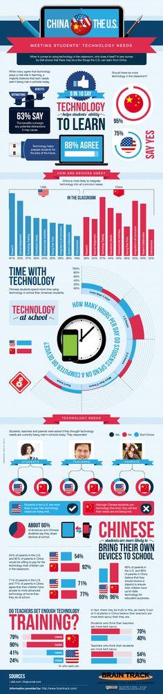 China vs. The U.S.: Meeting Students' Technology Needs - Infographic - via Huffingtonpost