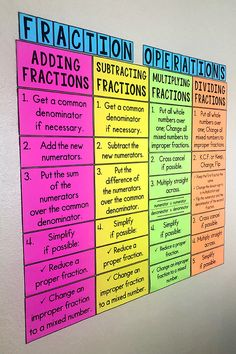 My Math Resources - Fraction Operations Poster Your or grade math students will really benefit from this fractions operations poster! Having a constant reminder on the wall really helps! Math Resources, Math Activities, Math Games, Addition Activities, Measurement Activities, Addition Worksheets, Math Strategies, Classroom Resources, Classroom Ideas
