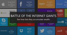 From Apple to Google, watch as the internet giants accumulate (or lose) wealth in real-time in this interactive visualization.