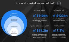 The Industrial Internet of Things (Industrial IoT) explained: Industrial IoT and Industry the Industrial Internet of Things and Industrial Internet, and IIoT use cases, benefits & challenges Robotic Automation, Value Investing, Use Case, Global Economy, Cloud Computing, Supply Chain, Data Science, Big Data, Timeline