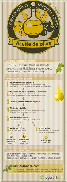 Aceite de oliva #Infografía