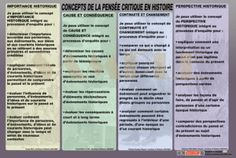 Posters 2 - Historic - FR Teaching Social Studies, New Poster, Study, Posters, Website, Studio, Poster, Studying, Research