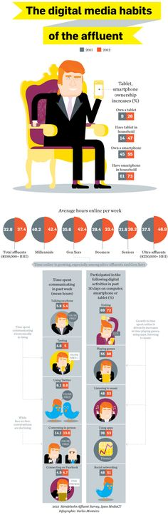 The #Digital Media Habits of the Affluent #INFOGRAPHIC