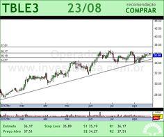 TRACTEBEL - TBLE3 - 23/08/2012 #TBLE3 #analises #bovespa