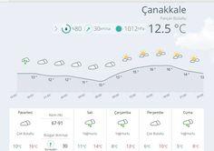 Meteoroloji'den gelen bilgilere göre, bu hafta Çanakkale'de yağış bekleniyor.