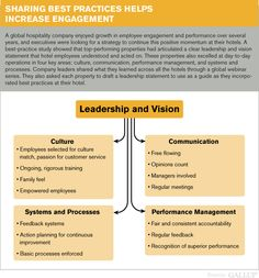 The State Of Employee Engagement Infographic Business Employee