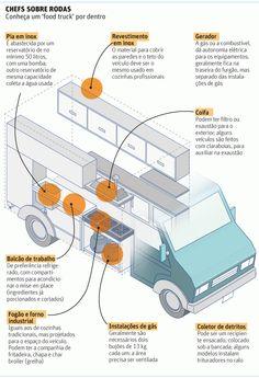 Chef Sobre Rodas - conheça um food truck por dentro. Editoia de Arte/FolhaPress                                                                                                                                                                                 Mais