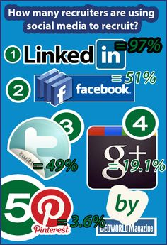 How many recruiters adopting social media into their recruitment process [Social Recruiting INFOGRAPHIC 2013]? RuthlessSuccess.com