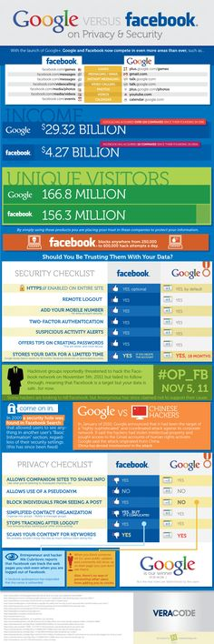 Whether you use Social Networks for games, video and photos, or just to re-connect with old friends, you should be aware of how your Personally Identifiable Information (PII) is protected. This infographic details several of the ways Google and Facebook handle Privacy and Security.