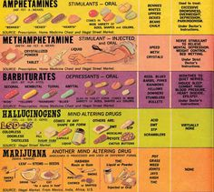 Meth and other drugs chart