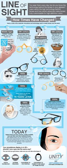Line Of Sight: How Times Have Changed   #Infographic #Eyeglasses #MagnifyingTool