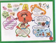Actividades Escolares: mapas mentales Comics, Mcqueen, Sketch, Hacks, Molde, Flower, Mind Map Examples, Creative Mind Map, Tutorials
