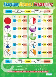 decimal to fraction chart Maths Poster Fractions / Decimals / Percentages Wall Chart Fractions Decimals And Percentages, Math Fractions Worksheets, Equivalent Fractions, Adding Fractions, Dividing Fractions, Multiplying Fractions, Teacher Worksheets, Teaching Skills, Teaching Math