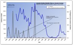 Vaccination:  A Mythical History, Graph 2: Leicester England smallpox mortality rate vs. vaccination coverage from 1838 to 1910.